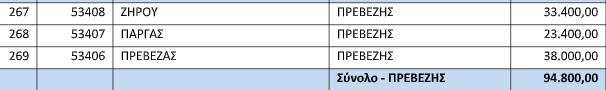 Συνολικά 95 χιλιάδες ευρώ για την κάλυψη δράσεων πυροπροστασίας στους τρεις δήμους της Π.Ε Πρέβεζας